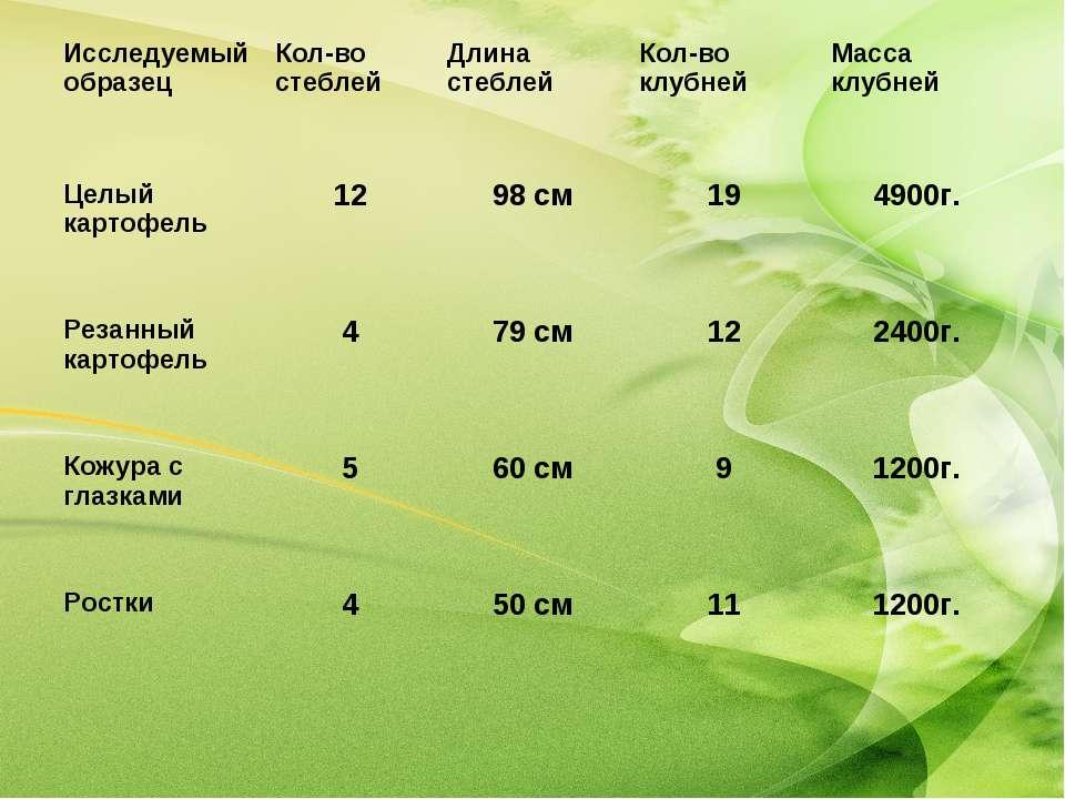 Исследуемый образец Кол-во стеблей Длина стеблей Кол-во клубней Масса клубней...