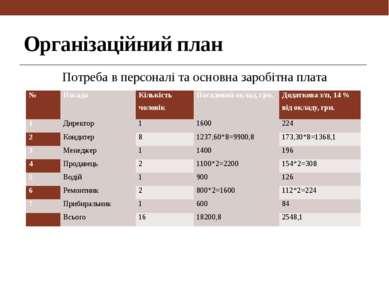 Організаційний план Потреба в персоналі та основна заробітна плата № Посада К...