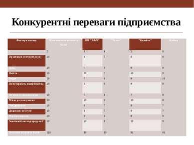 Конкурентні переваги підприємства Фактори впливу Максимальна кількість балів ...