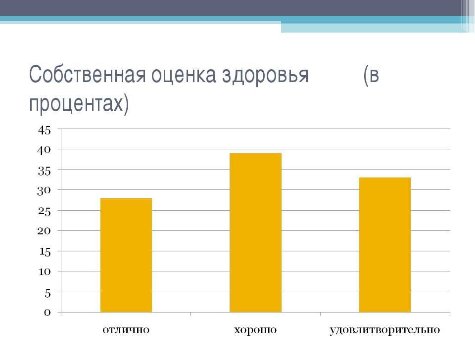 Собственная оценка здоровья (в процентах)