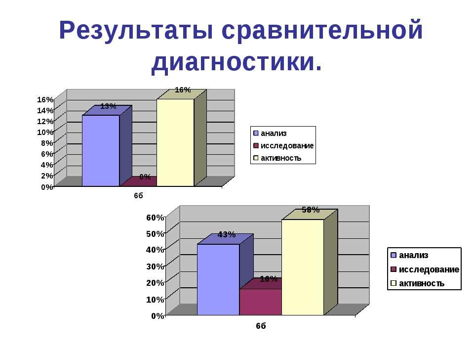 Результаты сравнительной диагностики.