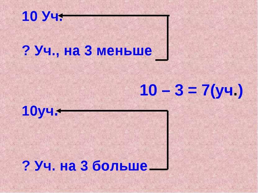 10 Уч. ? Уч., на 3 меньше 10уч. ? Уч. на 3 больше 10 – 3 = 7(уч.)