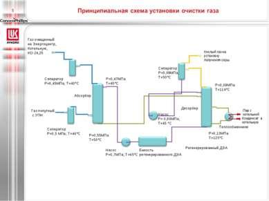 Газ попутный, с УПН Регенерированный ДЭА Абсорбер Сепаратор Р=0,5 МПа; Т=40°С...