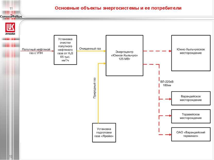 Основные объекты энергосистемы и ее потребители * 11