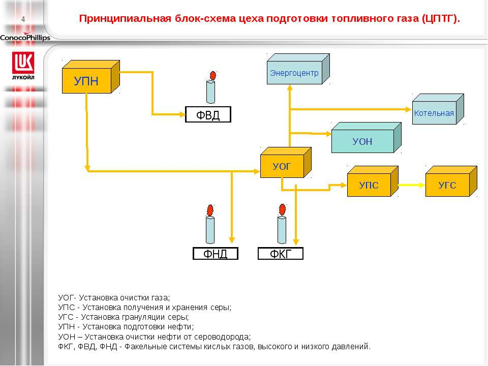Принципиальная блок-схема цеха подготовки топливного газа (ЦПТГ). УОГ- Устано...