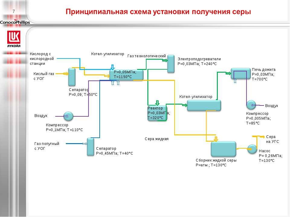 Котел-утилизатор Газ попутный с УОГ Сепаратор Р=0,45МПа; Т=40°С Кислый газ с ...