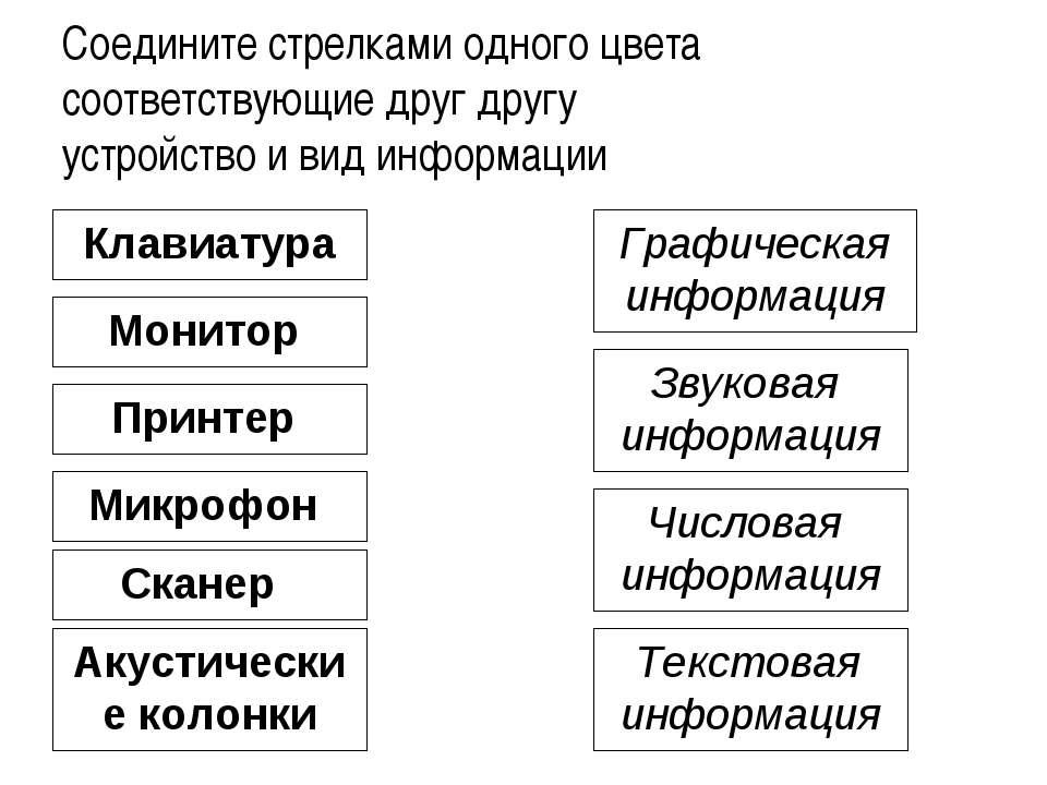Клавиатура Монитор Принтер Микрофон Акустические колонки Сканер Графическая и...
