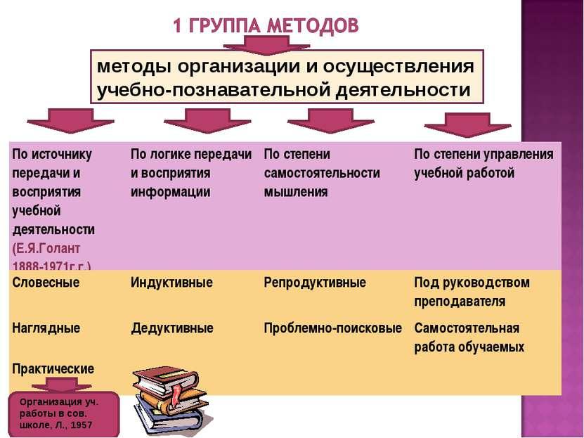методы организации и осуществления учебно-познавательной деятельности Организ...