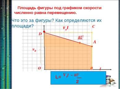 t vx D C B O D B Площадь фигуры под графиком скорости численно равна перемеще...