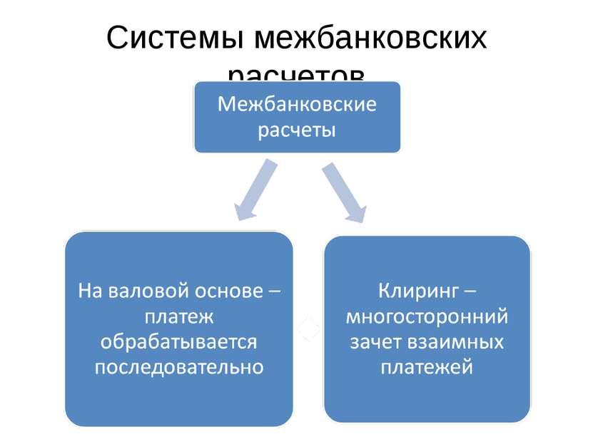 Системы межбанковских расчетов