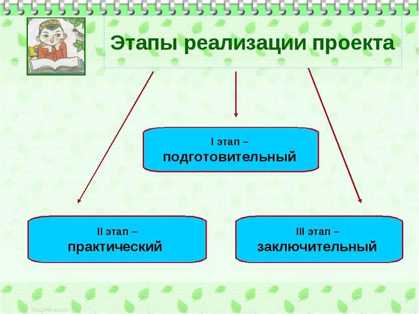 Этапы реализации проекта I этап – подготовительный II этап – практический III...