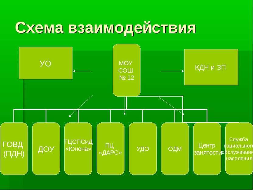 Схема взаимодействия КДН и ЗП УО