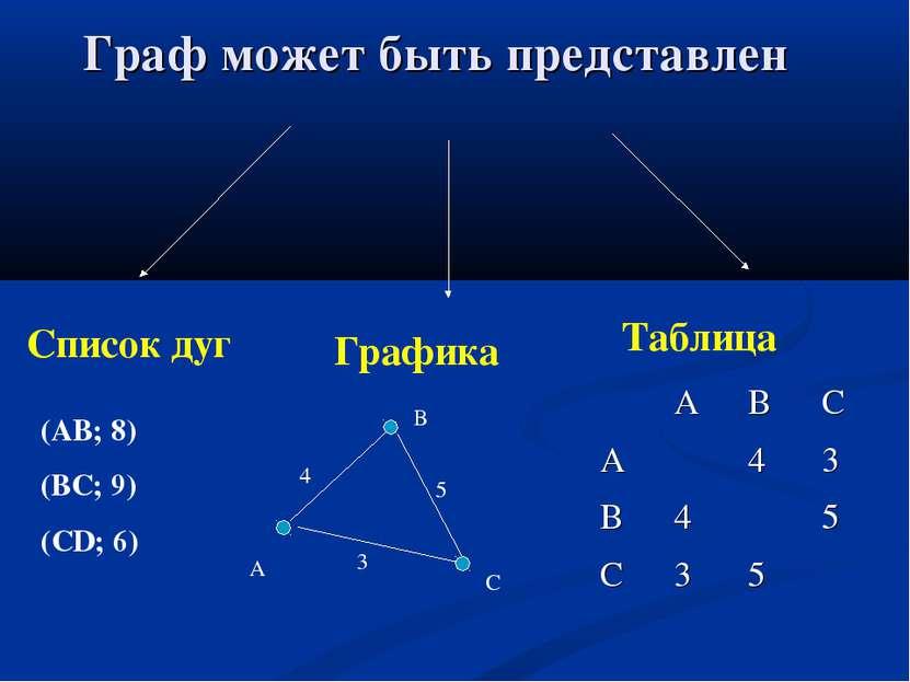Граф может быть представлен Графика Список дуг Таблица (АВ; 8) (ВС; 9) (СD; 6...