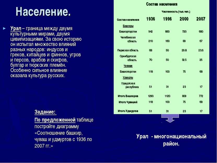 Население. Урал – граница между двумя культурными мирами, двумя цивилизациями...
