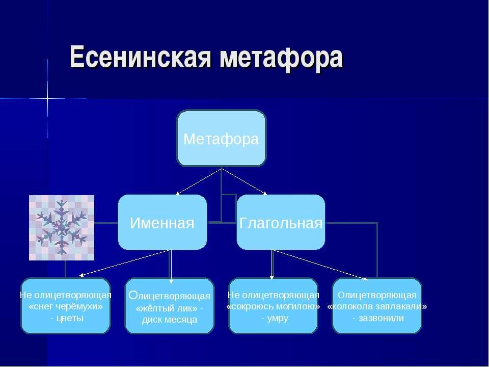 Есенинская метафора