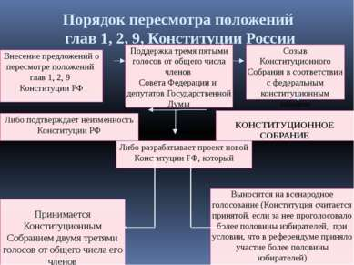 Порядок пересмотра положений глав 1, 2, 9, Конституции России Внесение предло...