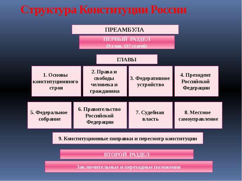 Структура Конституции России ПРЕАМБУЛА ПЕРВЫЙ РАЗДЕЛ (9 глав, 137 статей) ГЛА...