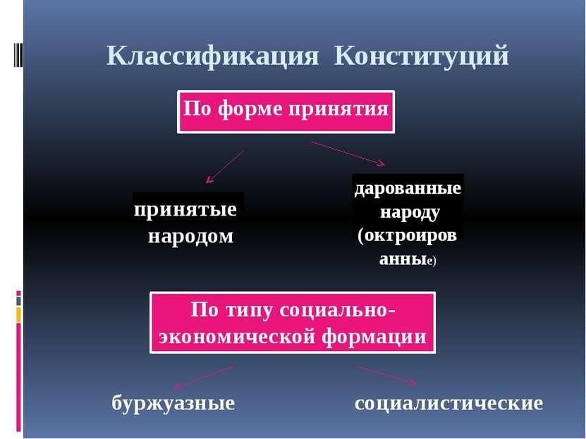 Классификация Конституций По форме принятия принятые народом дарованные народ...