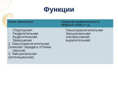 Функции Знаки препинания Средства выразительности, вводные слова и т.д. Струк...