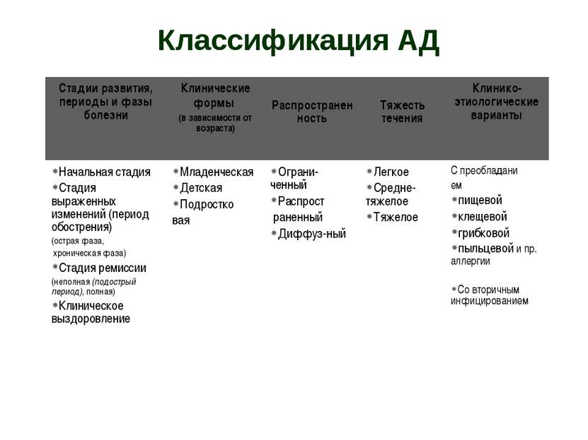 Классификация АД Стадии развития, периоды и фазы болезни Клинические формы (в...