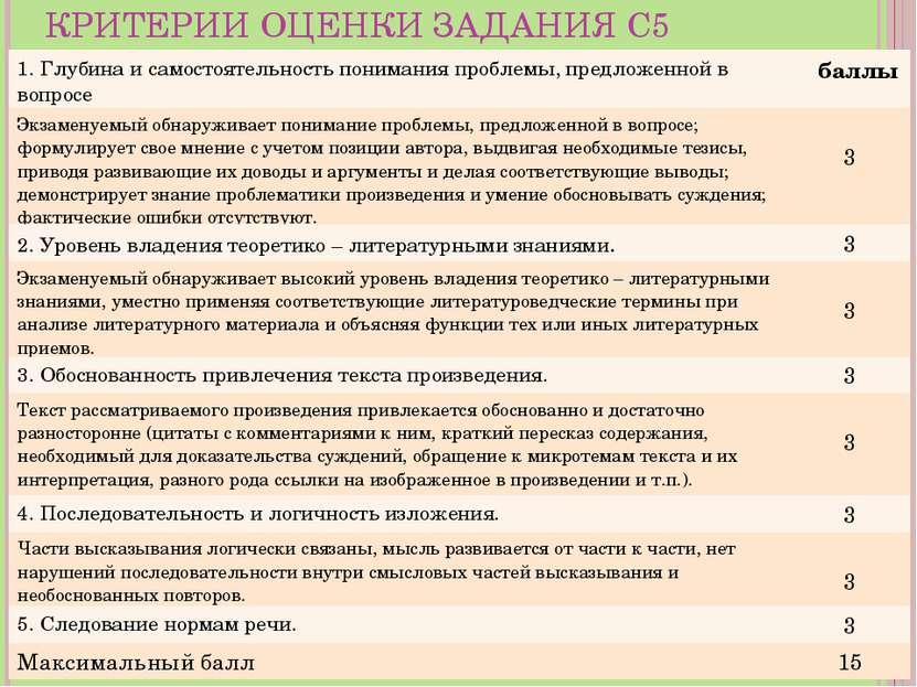 КРИТЕРИИ ОЦЕНКИ ЗАДАНИЯ С5 1. Глубина и самостоятельность понимания проблемы,...