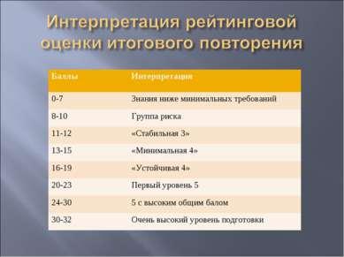 Баллы Интерпретация 0-7 Знания ниже минимальных требований 8-10 Группа риска ...