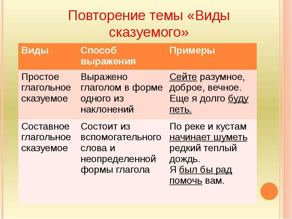Диктант по теме типы сказуемых 8 класс