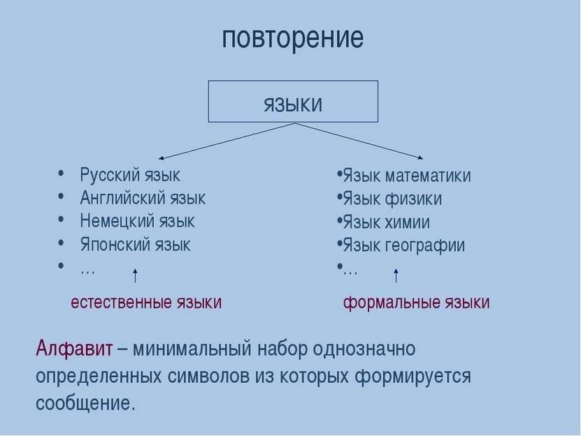 языки повторение Русский язык Английский язык Немецкий язык Японский язык … Я...