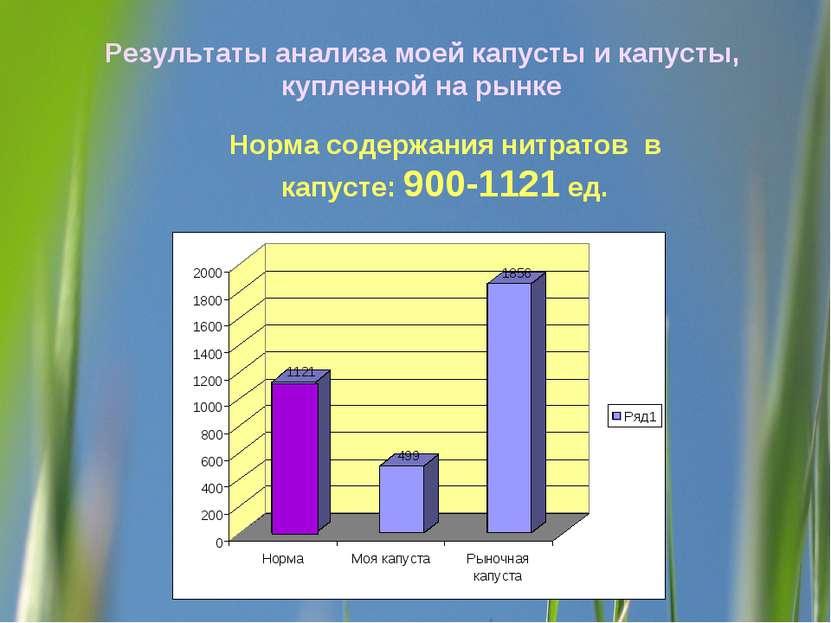 Результаты анализа моей капусты и капусты, купленной на рынке Норма содержани...