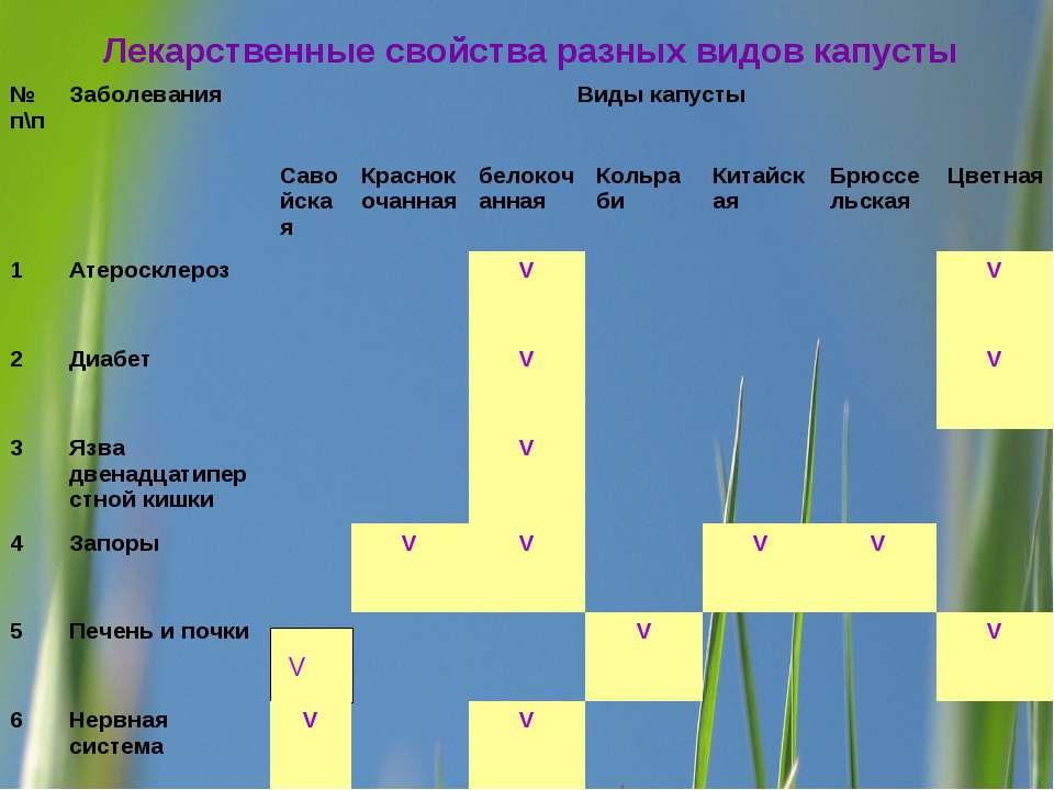 Лекарственные свойства разных видов капусты V № п\п Заболевания Виды капусты ...