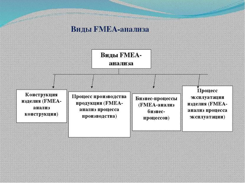 Виды FMEA-анализа Виды FMEA-анализа Конструкция изделия (FMEA-анализ конструк...