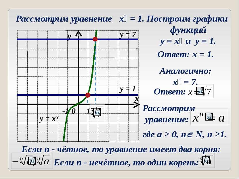 Рассмотрим уравнение x⁵ = 1. Построим графики функций y = x⁵ и y = 1. Аналоги...