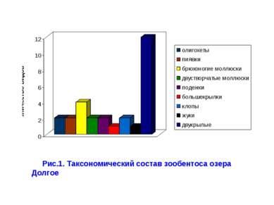 Рис.1. Таксономический состав зообентоса озера Долгое