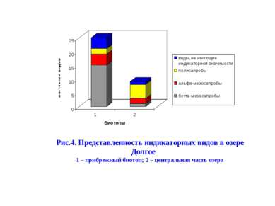 Рис.4. Представленность индикаторных видов в озере Долгое 1 – прибрежный биот...