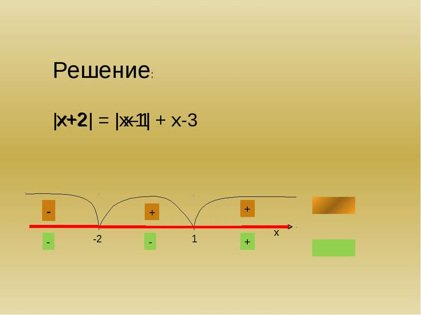 №2. Решить неравенство: |х-1| + |х-3| > 4