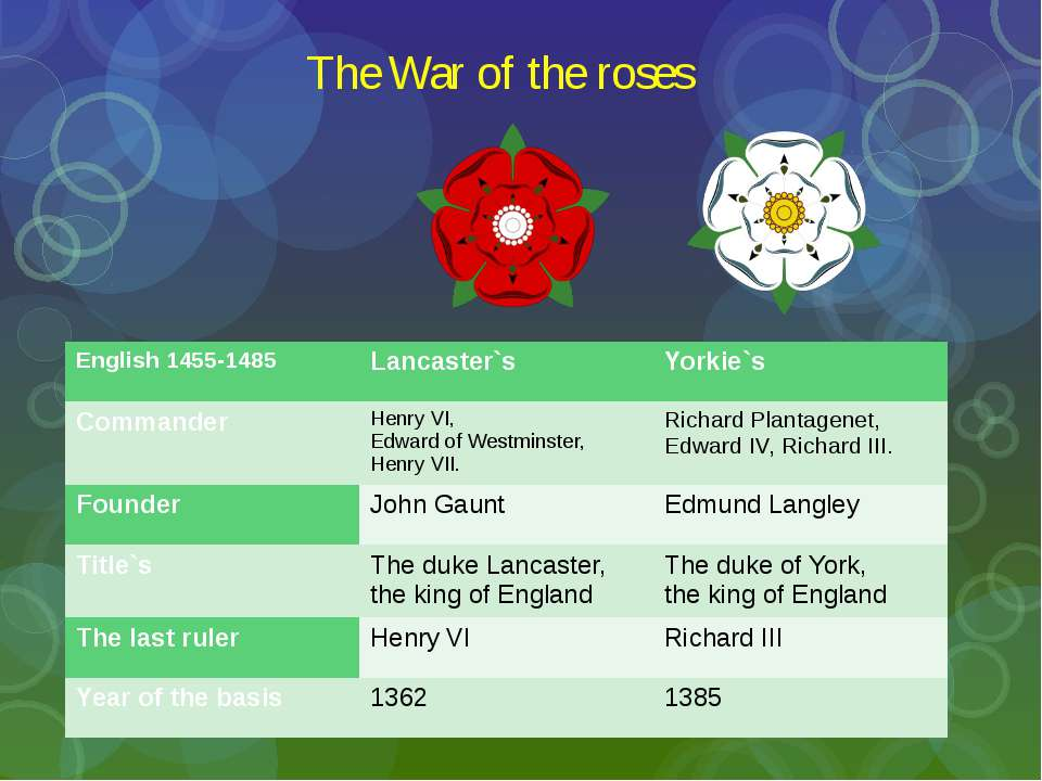 The War of the roses English1455-1485 Lancaster`s Yorkie`s Commander Henry VI...