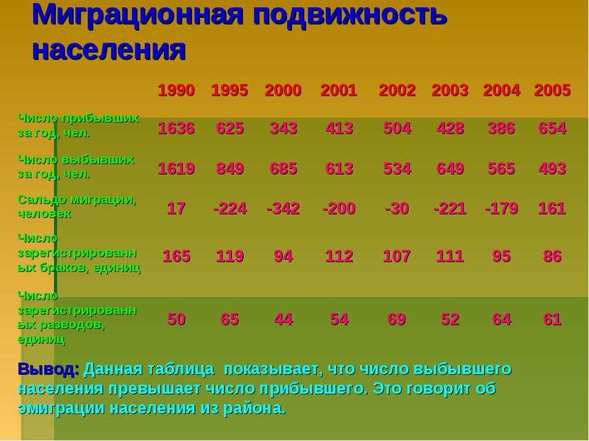 Миграционная подвижность населения Вывод: Данная таблица показывает, что числ...