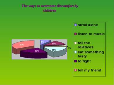 The ways to overcome discomfort by children 35% 22% 18% 3% 14% 8%