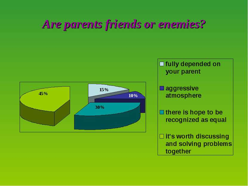 Are parents friends or enemies? 15% 10% 30% 45%