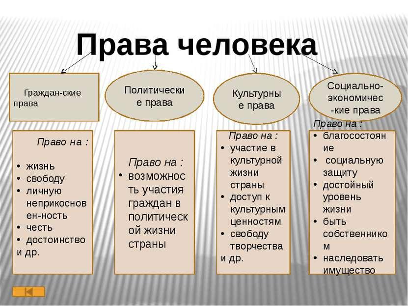 обязанности гражданина по конституции рф