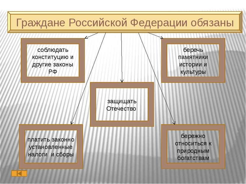 Использованная литература Обществознание. 7 класс : учеб. Для общеобразоват. ...