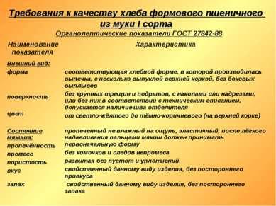 Требования к качеству хлеба формового пшеничного из муки I сорта Органолептич...