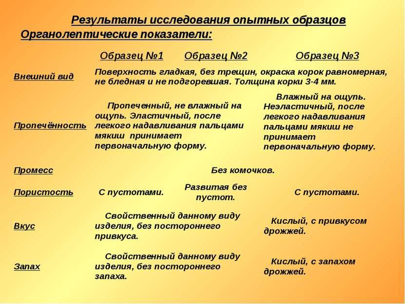 Результаты исследования опытных образцов Органолептические показатели: Образе...