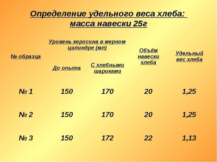 Определение удельного веса хлеба: масса навески 25г № образца Уровень керосин...