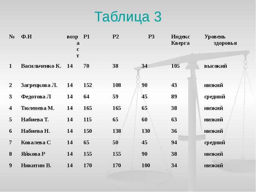 Таблица 3 № Ф.И возраст Р1 Р2 Р3 Индекс Кверга Уровень здоровья 1 Васильченко...