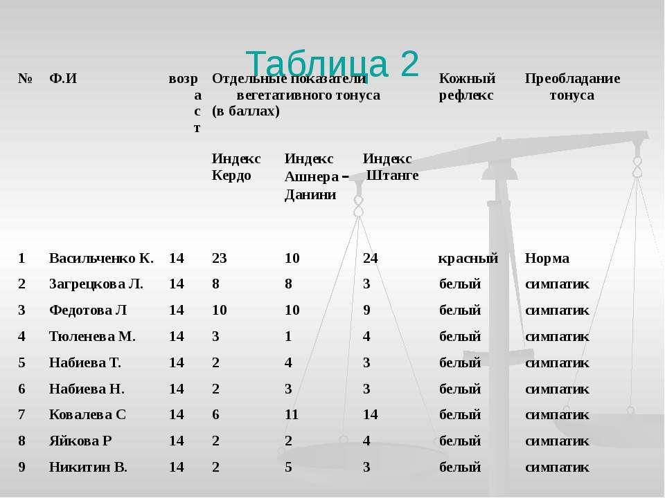 Таблица 2 № Ф.И возраст Отдельные показатели вегетативного тонуса (в баллах) ...