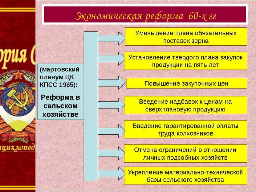 (мартовский пленум ЦК КПСС 1965): Реформа в сельском хозяйстве Уменьшение п...