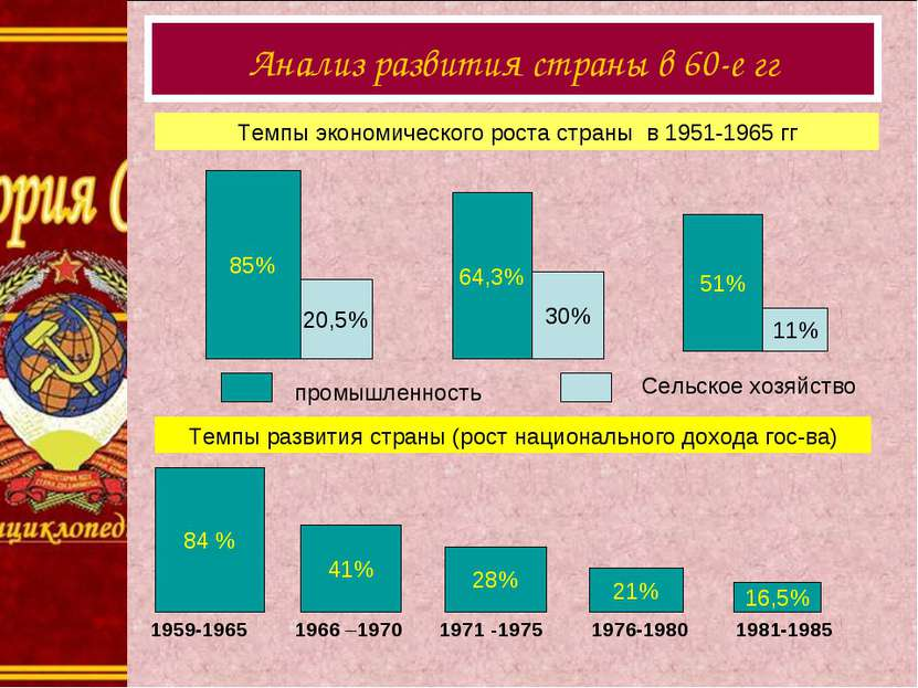 1 Анализ развития страны в 60-е гг 85% Темпы экономического роста страны в 19...