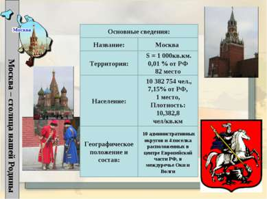 Название: Москва – столица нашей Родины Основные сведения: Москва Территория:...