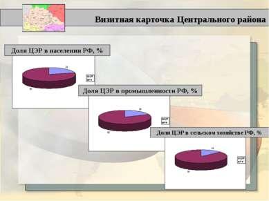 Визитная карточка Центрального района Доля ЦЭР в населении РФ, % Доля ЦЭР в п...